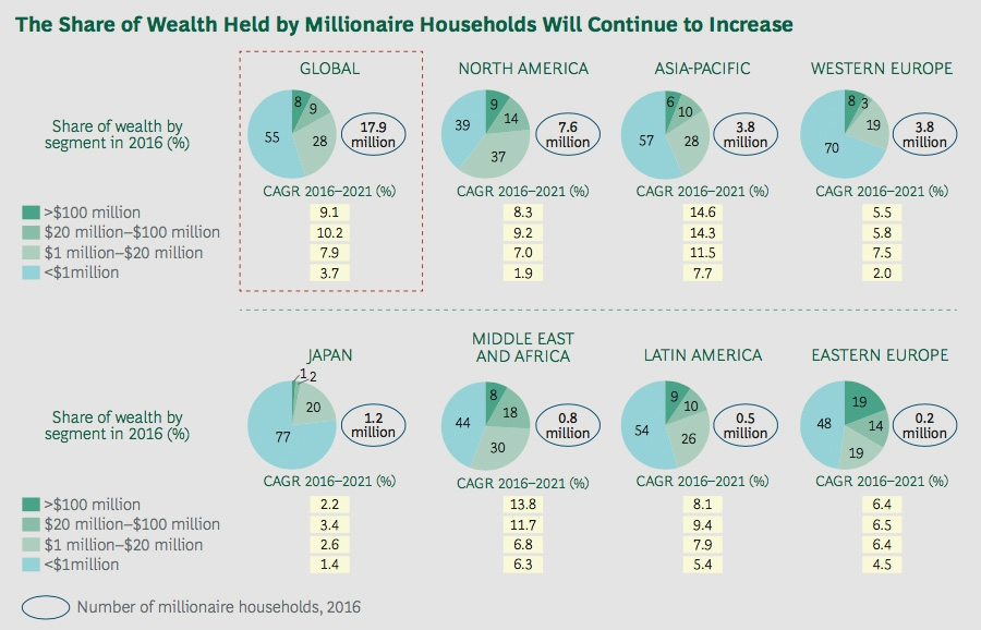 Share of wealth by millionaire households