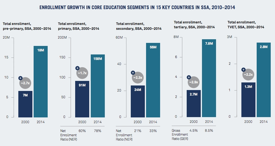Enrolment growth in 15 key countries in SSA