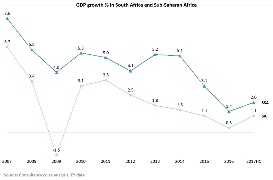 GDP growth % in South Africa and Sub-Saharan Africa