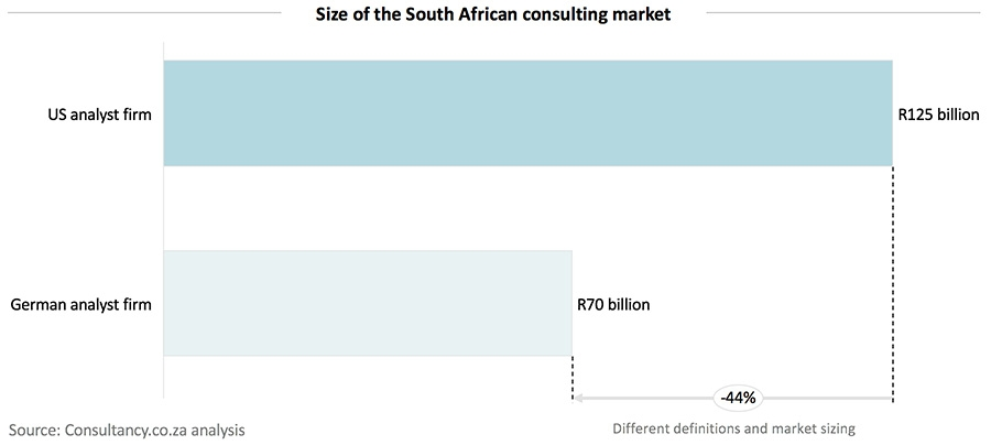 Size of the South African consulting market