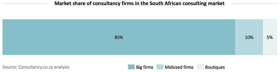 Market share of consultancy firms in the South African consulting market