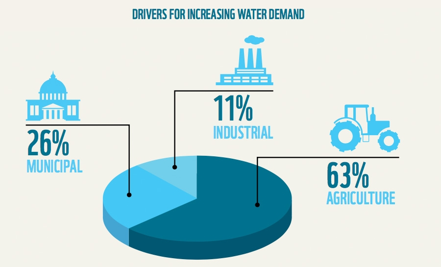 Drivers for increasing water demand
