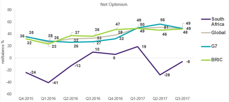 Economic optimism in South Africa