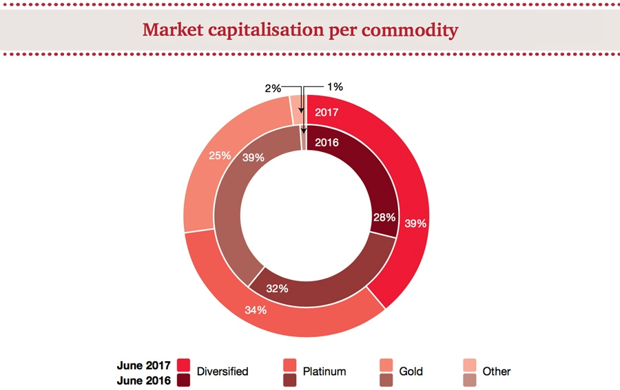 Market capitalisation per commodity