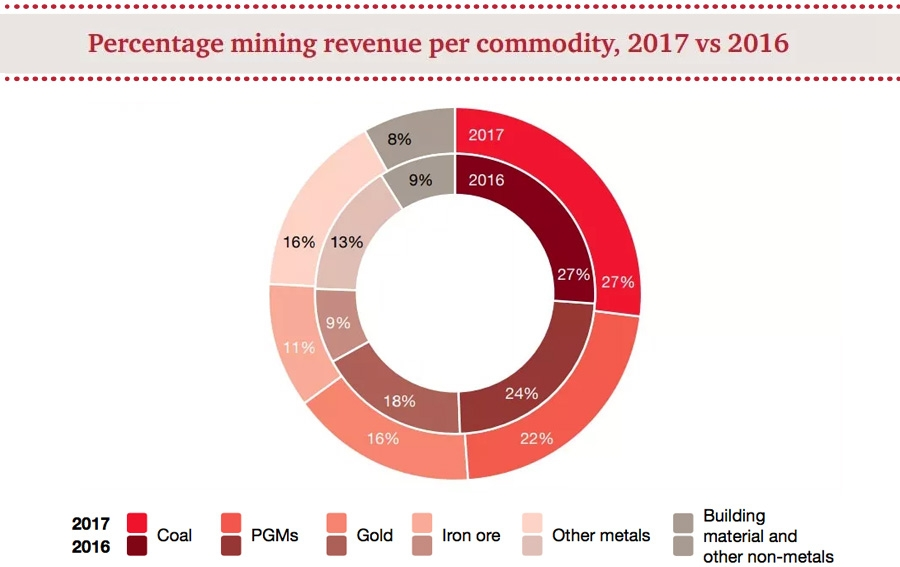 Percentage mining revenue per commodity - 2017 vs 2016