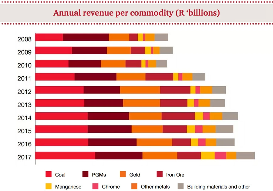 Annual revenue per commodity