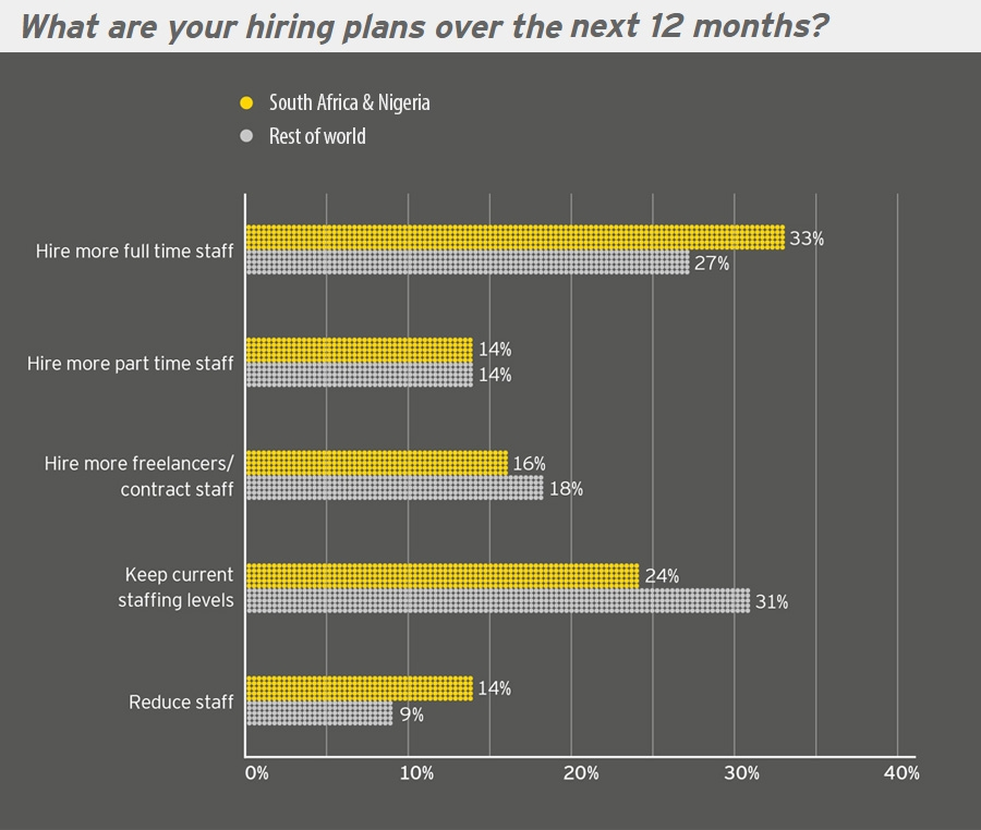 What are your hiring plans over the next 12 months?
