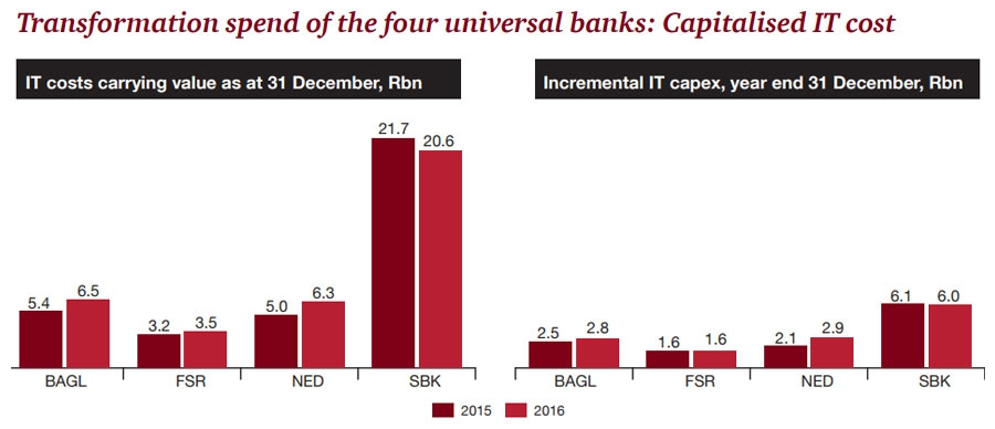Transformation Spend for Big Banks