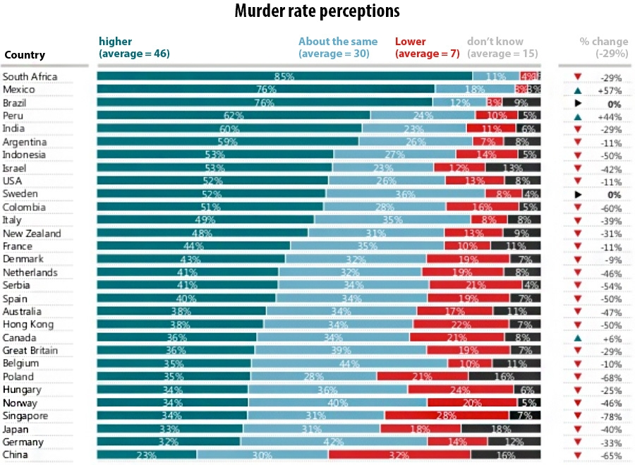 Murder rate perceptions