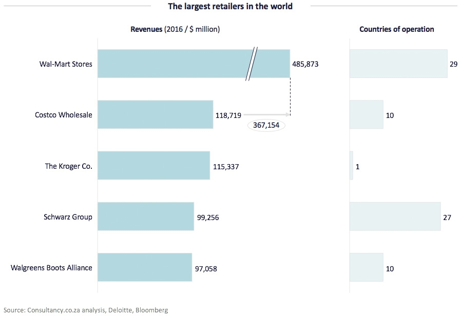 The largest retailers in the world