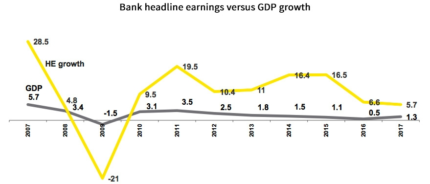 Bank headline earnings versus GDP growth