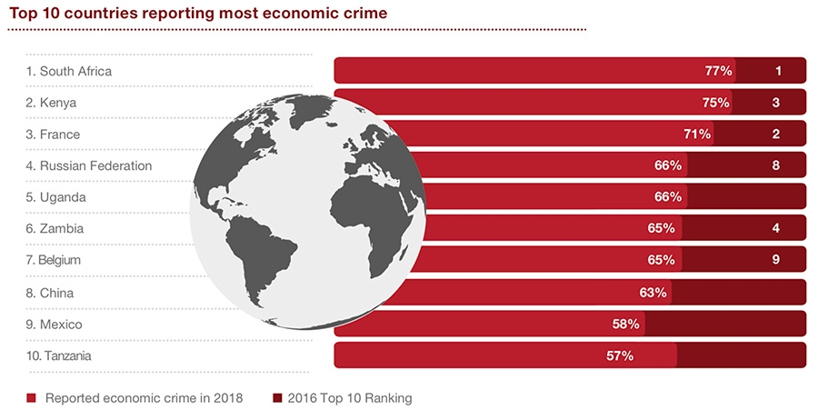 Top 10 countries reporting most economic crimes