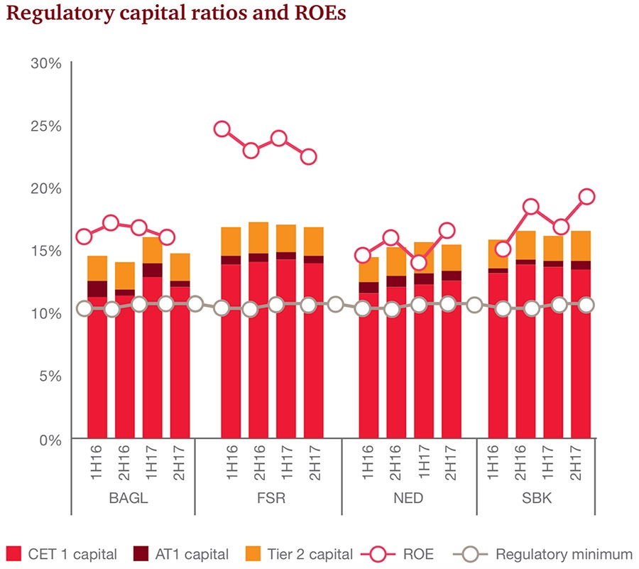 Regulatory Capital Ratios and ROEs