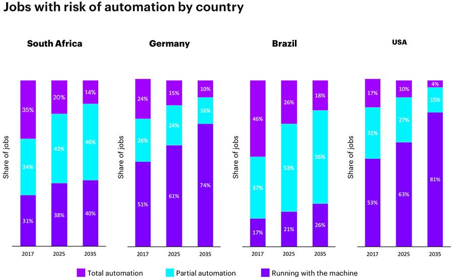 Jobs with risk of automation by country