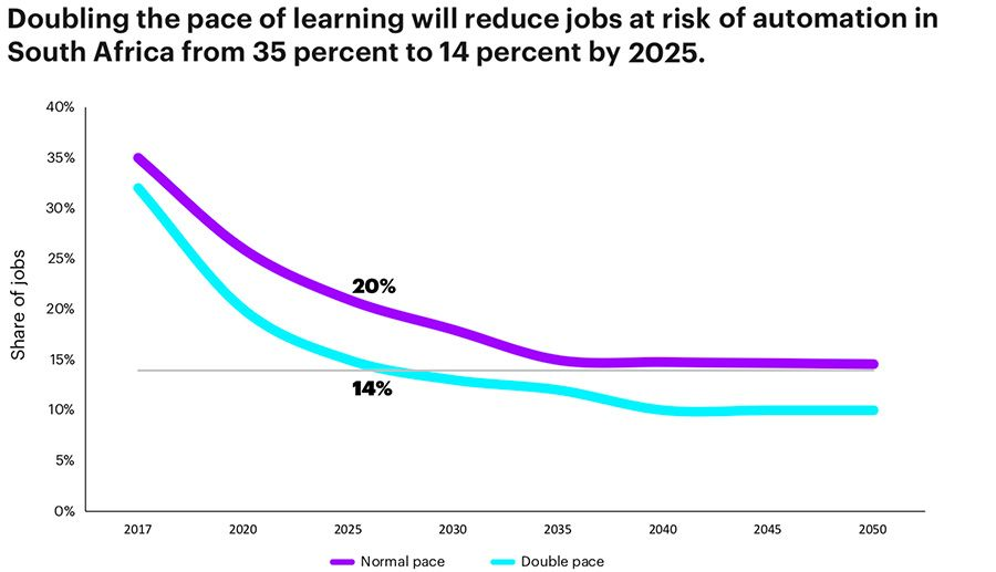 Rate of learning vs rate of automation