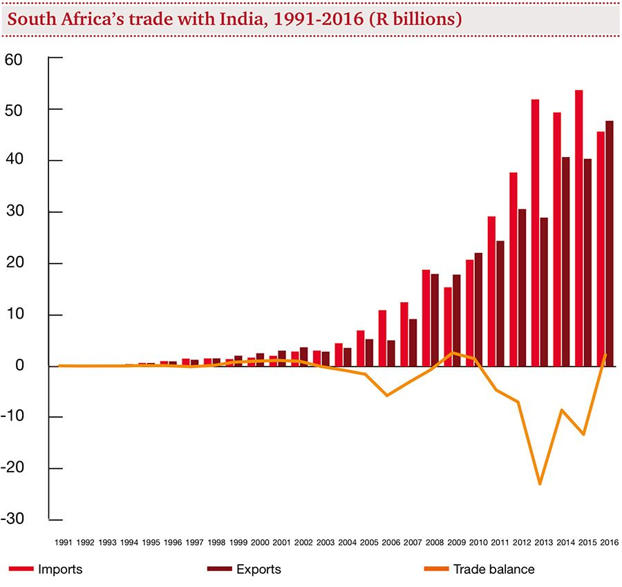 South Africa's trade with India, 1991 -2006