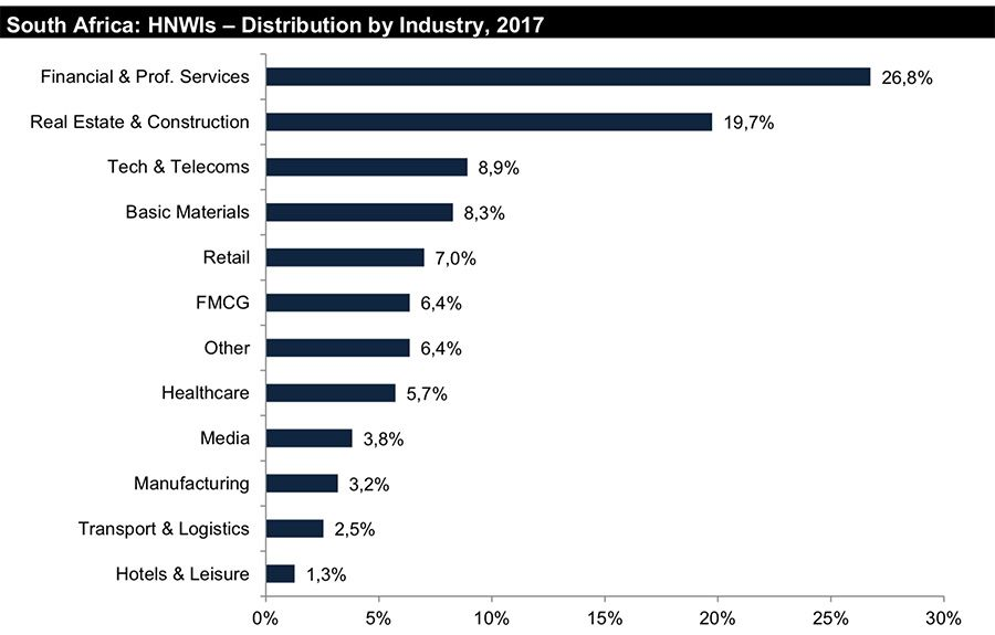 South Africa HNWIs distribution by industry 2017