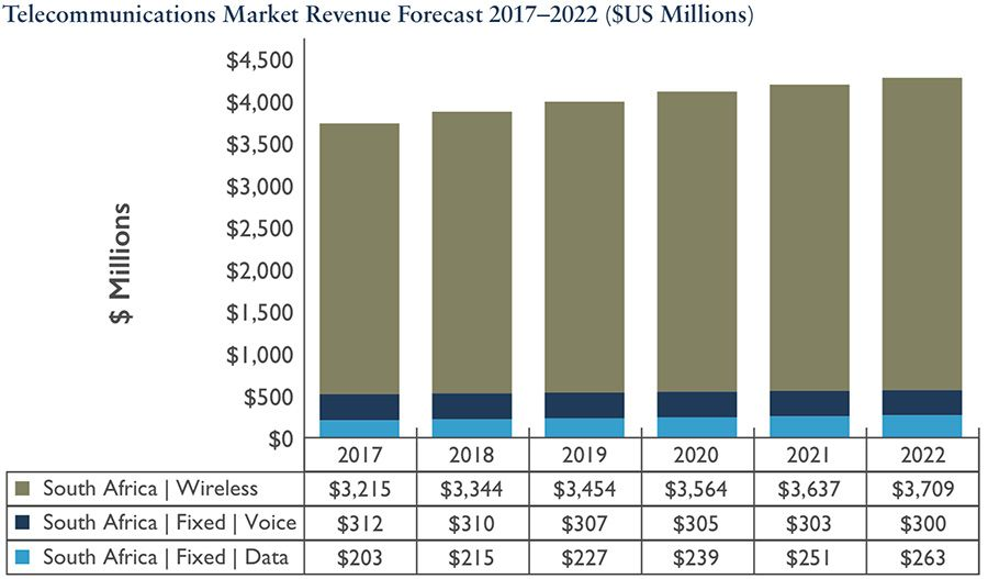 SA telecommunications market forecast 2017-2022