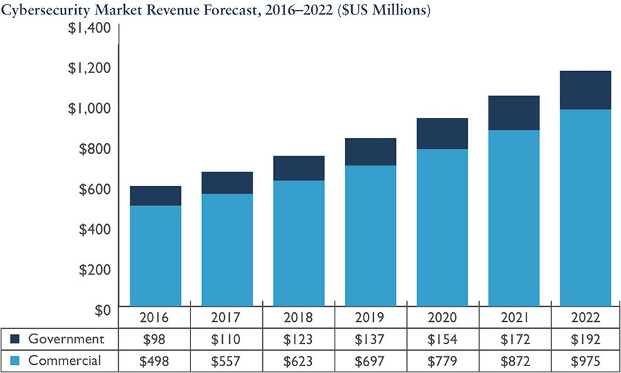Cybersecurity market revenue forecast, 2016 - 2022