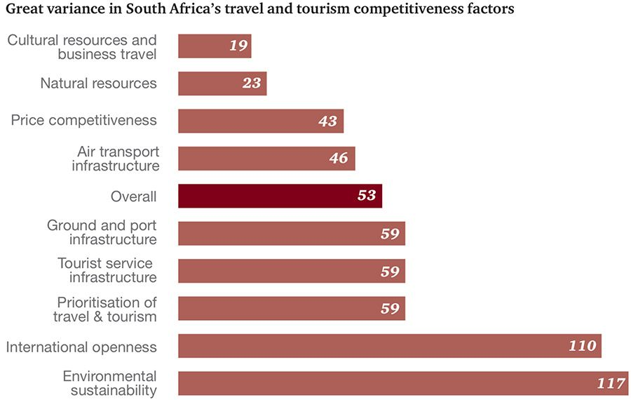 South Africa's travel and tourism competitiveness factors