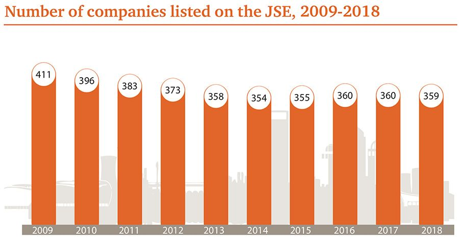 Number of companies listed on JSE, 2009-2018
