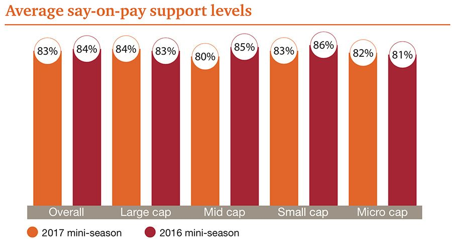 Average say-on-pay support levels