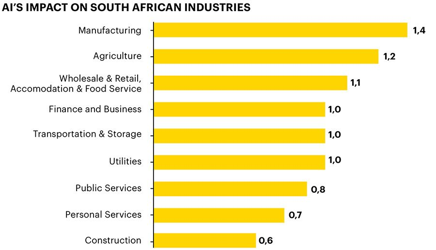 AI's impact on South African industries