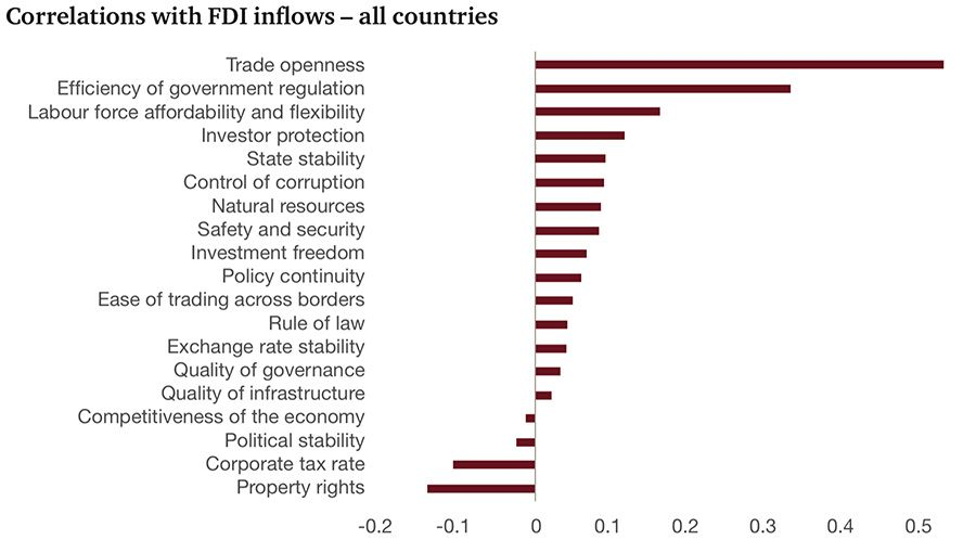 Correlations with FDI inflows