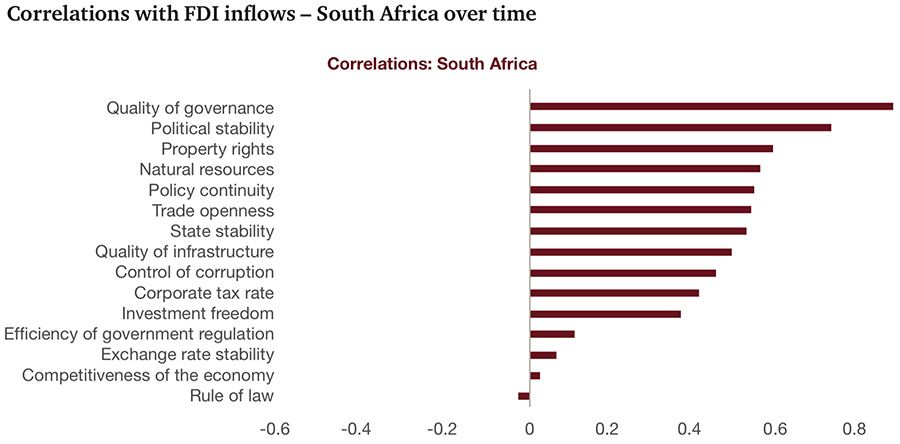 Correlations with FDI inflows – South Africa over time