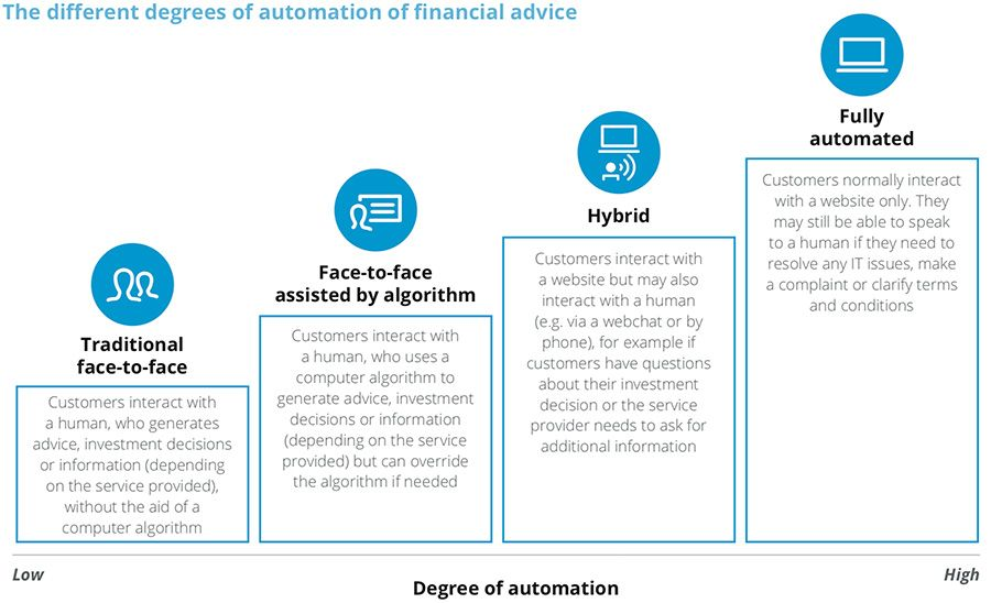 Different degrees of automated financial advice