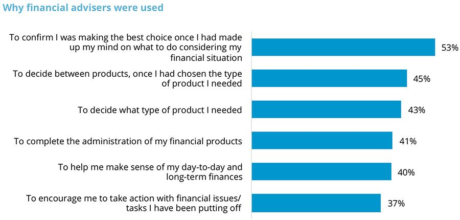 Why financial advisers were used