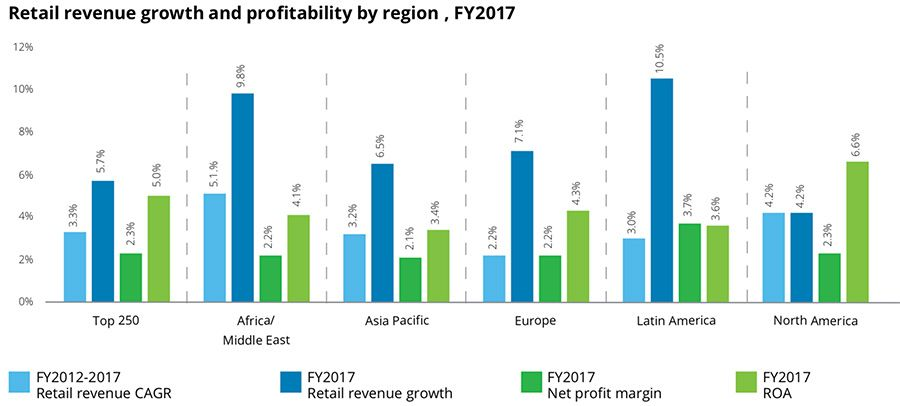 Retail revenue growth and profitability by region
