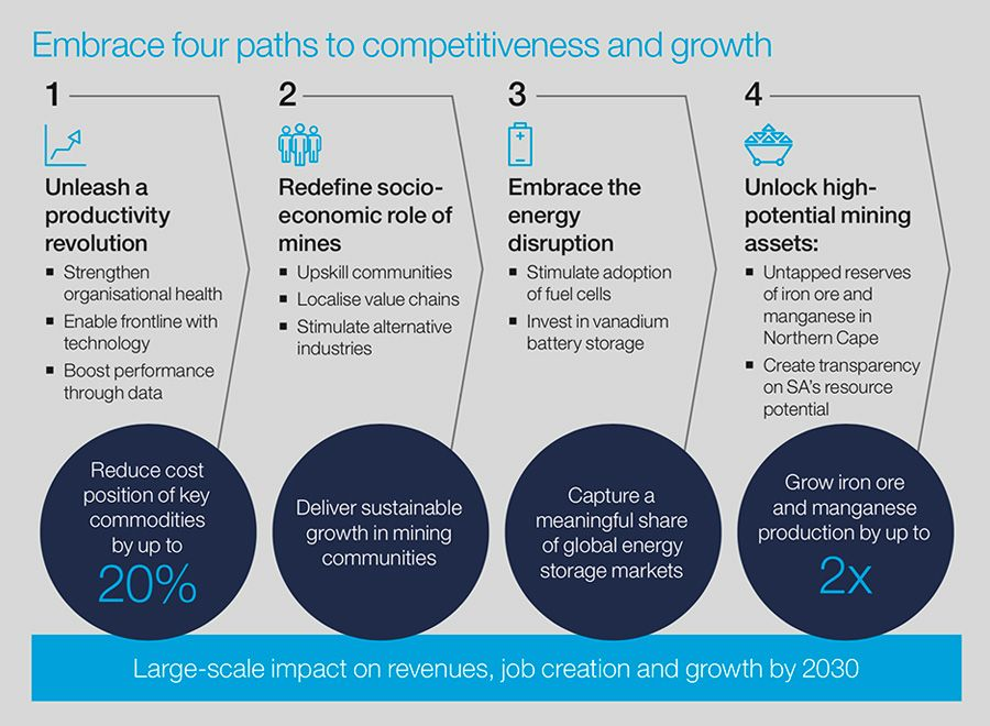 Four paths to competitiveness