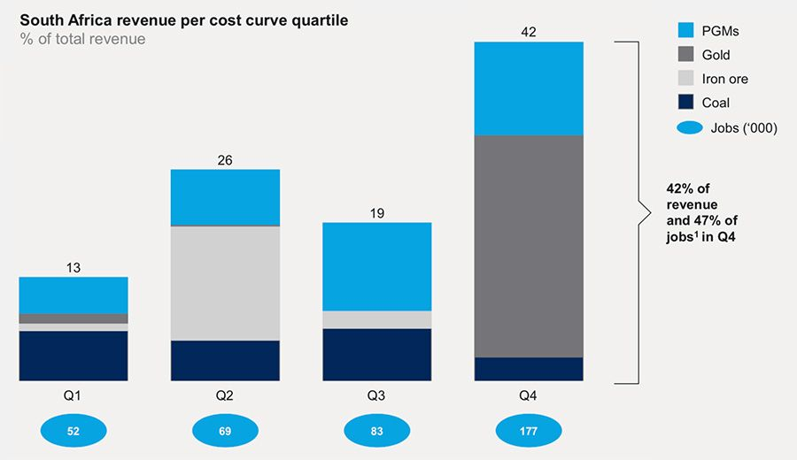 South Africa revenue curve per cost quartile