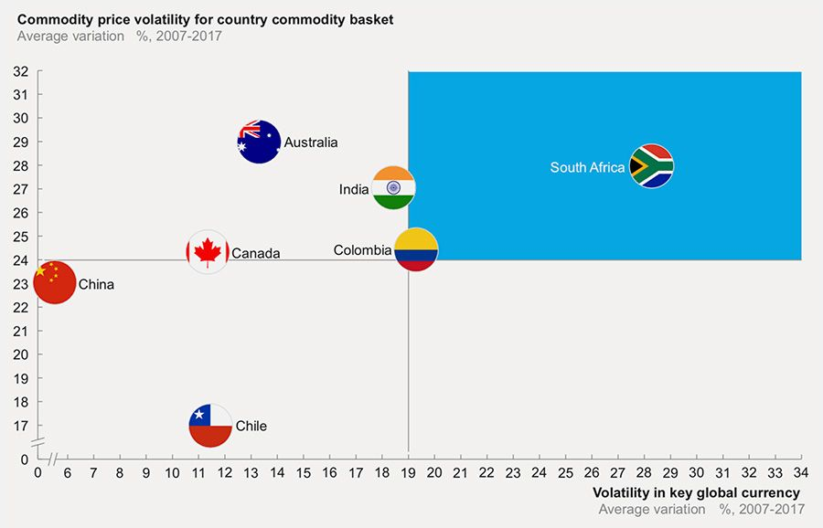 Commodity price validity