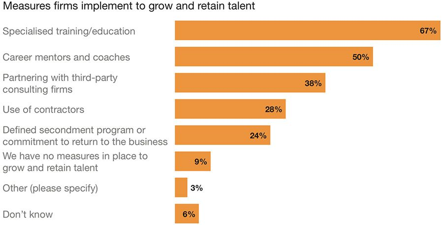 Measures to retain talent