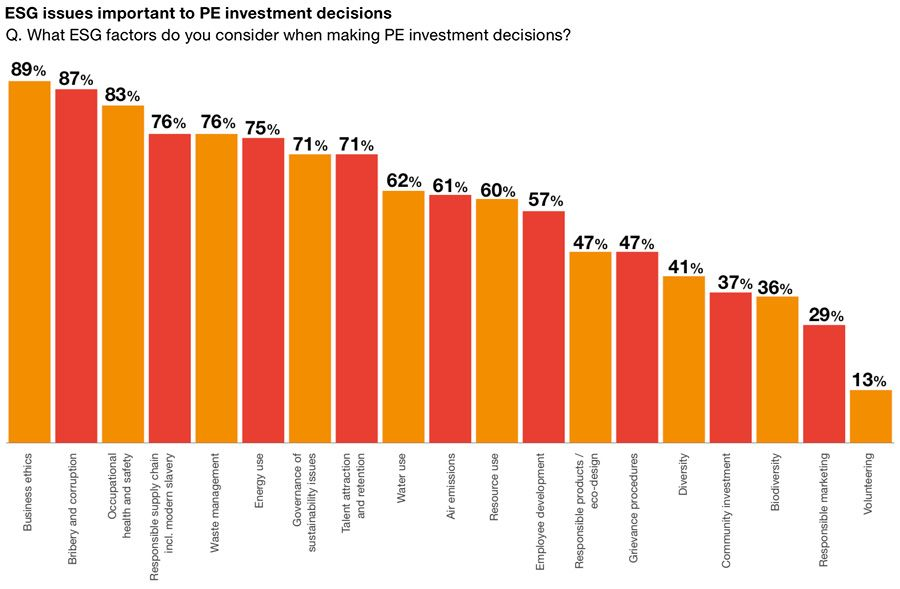 ESG issues important to PE investment decisions