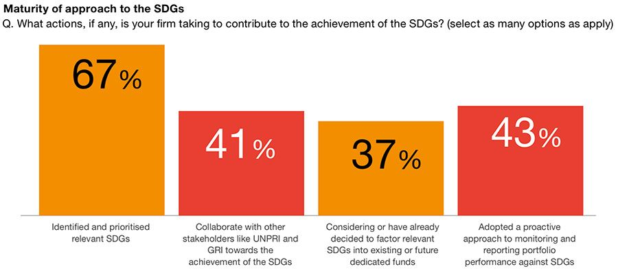 Maturity of approach to SDGs