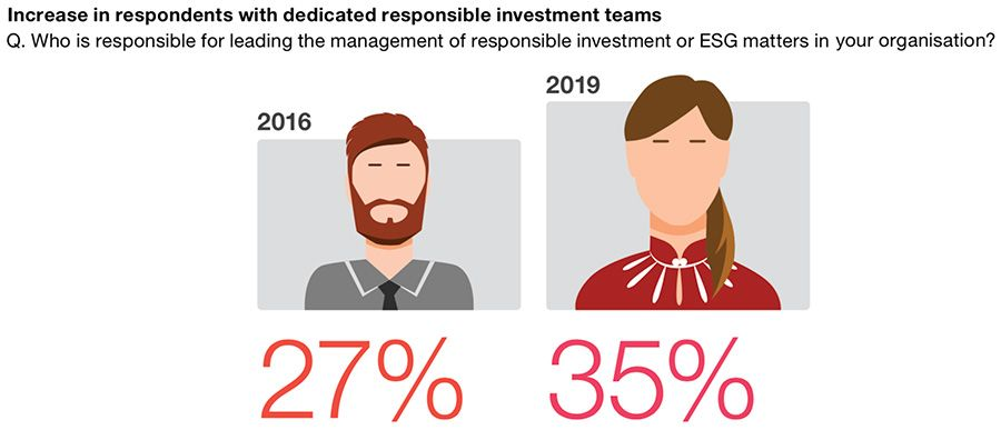 Increase in dedicated teams for responsible investment
