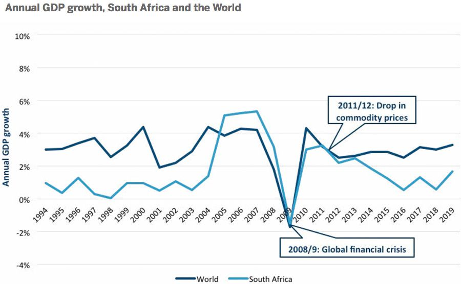 Annual GDP growth, South Africa and the World