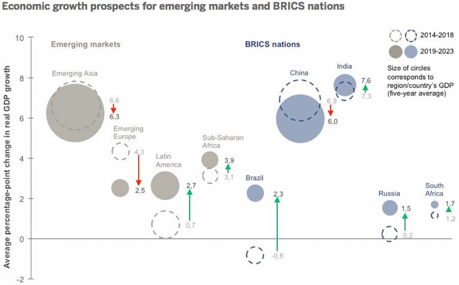 Economic growth prospects for emerging markets and BRICS nations