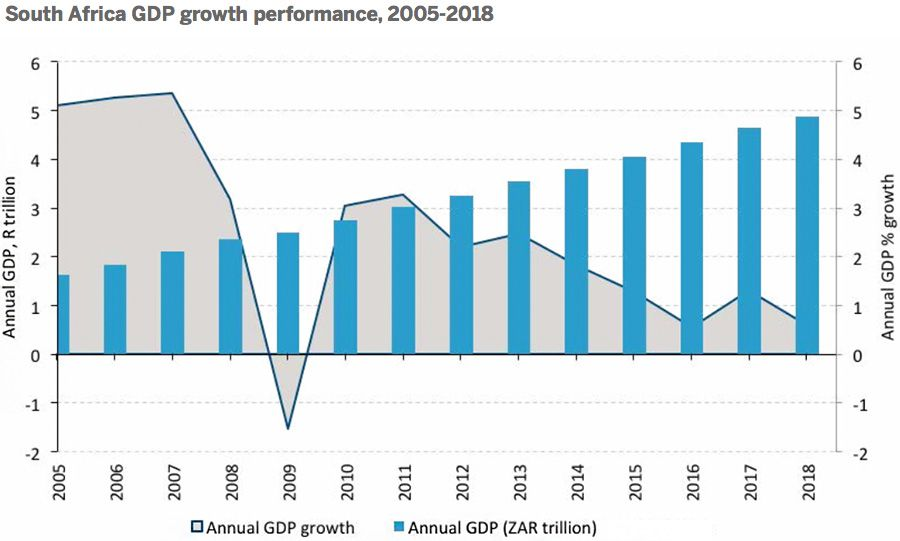 South Africa GDP growth performance, 2005-2018