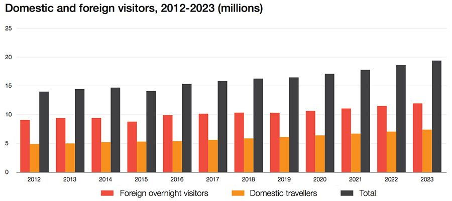 Domestic and foreign visitors, 2012 - 2023