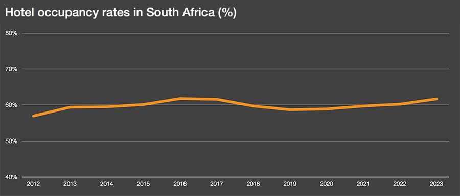 Hotel occupancy rates in South Africa
