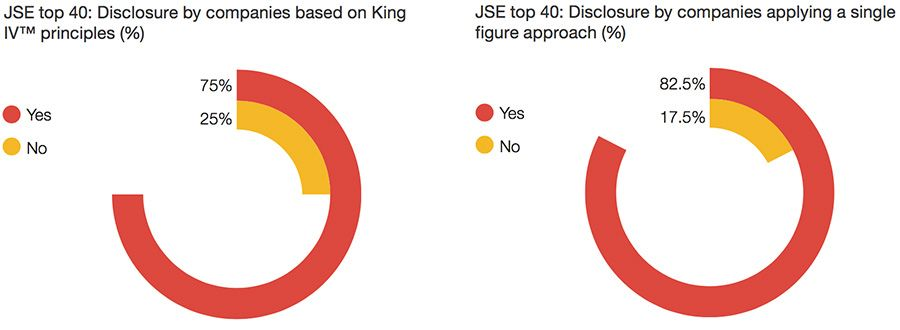 Disclosure by JSE Companies