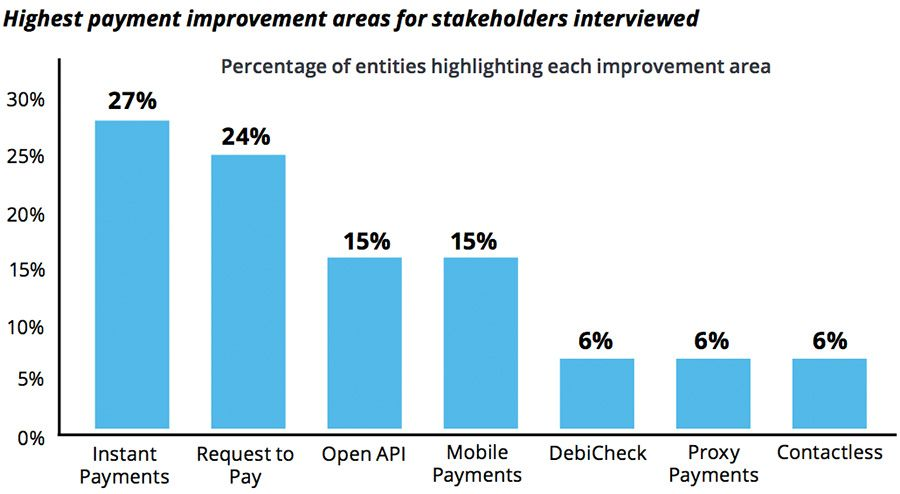 Highest areas of payment improvement