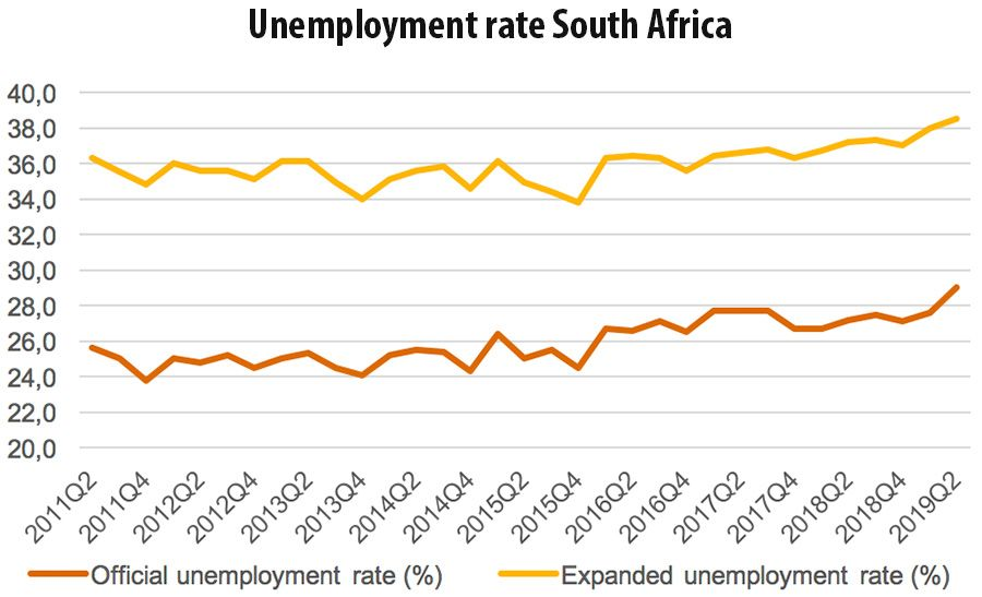 Unemployment rate South Africa