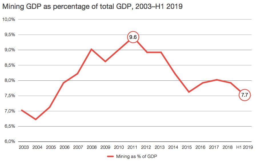Mining GDP to total GDP, 2003 - H1 2019