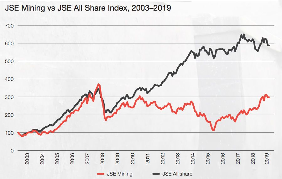 JSE Mining vs JSE All Share Index