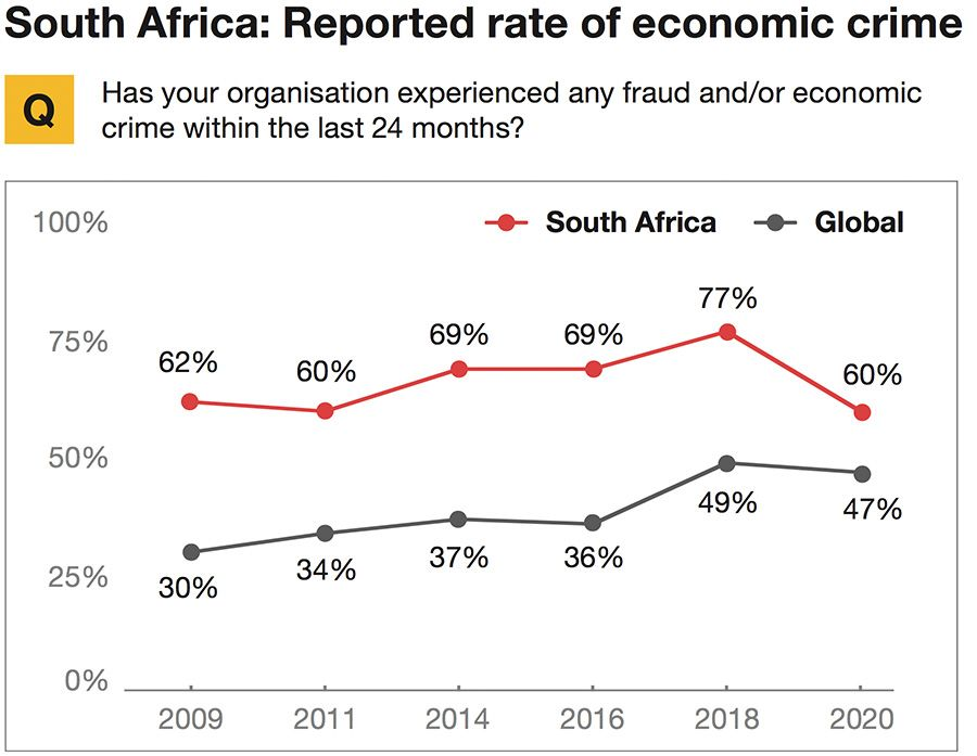 South Africa: Reported rate of economic crime